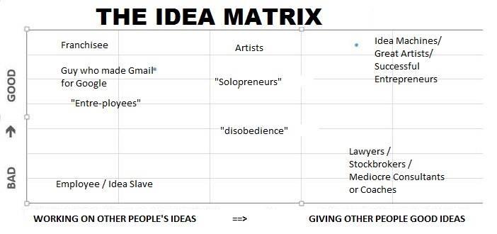 Idea Matrix